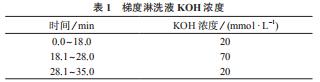 梯度淋洗液 KOH 濃度|標物網