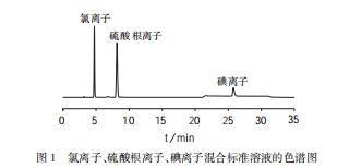 氯離子、硫酸根離子、碘離子混合標準溶液的色譜圖