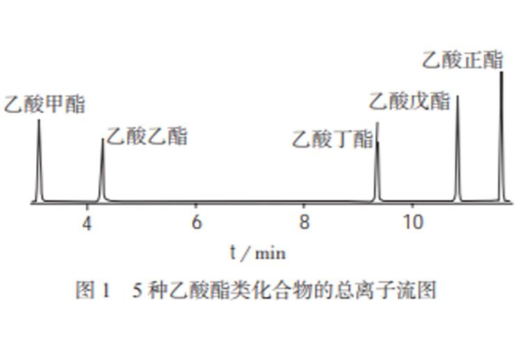 顶空气相色谱–质谱法测定土壤中5种乙酸酯类化合物-fudajzx.com北纳标物网