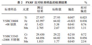 PXRF 法对标准样品的检测结果