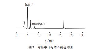样品中目标离子的色谱图